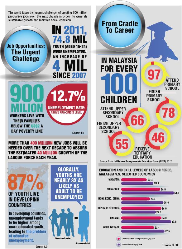 Job Opportunities: The Urgent Challenge