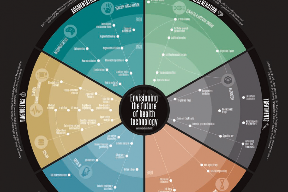 Envisioning The Future of Health Technology