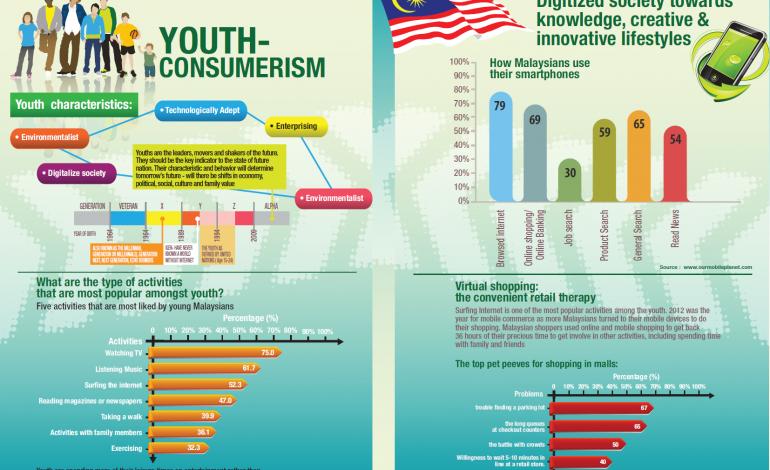 Youth Consumerism