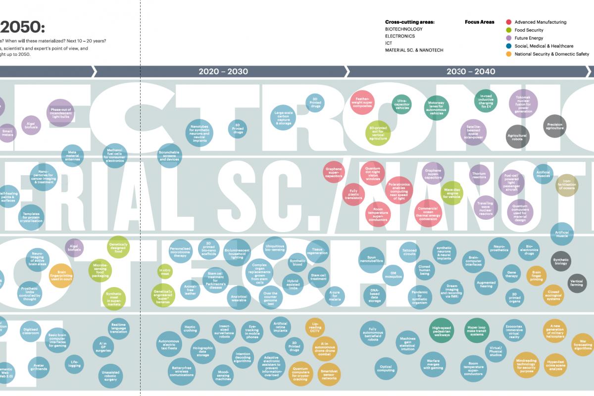 Technology Timeline 2050