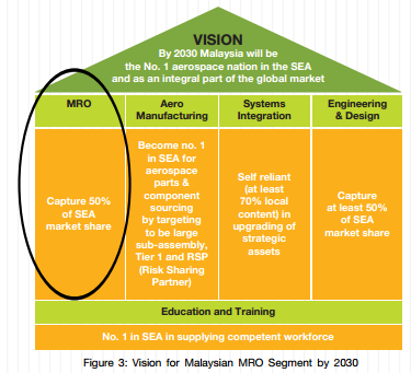 Malaysians mro opportunity myforesight in addition blueprint 2030 also plans to position the malaysian mro industry to take leadership in mro business for ground systems namely air traffic malvernweather Image collections