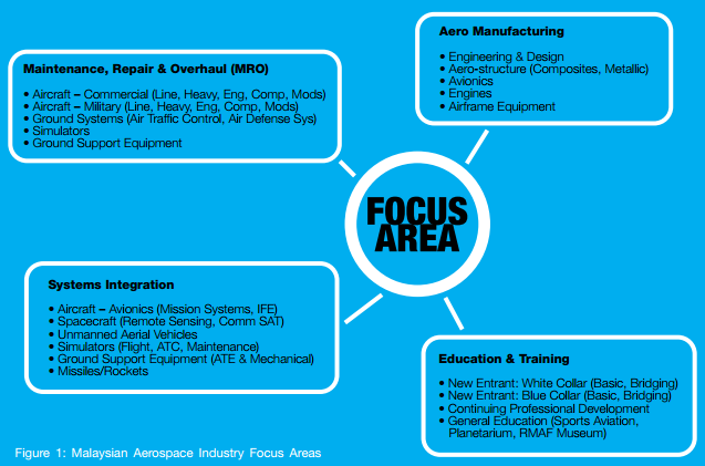 Aerospace education training demand and supply in malaysia further breakdown of malaysias aerospace industry based on the four focus areas defied in 2001 by the malaysian aerospace council mac malvernweather Image collections