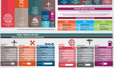 Patent: Malaysia 12 Sectors vs The World