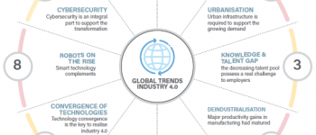 Global Driving Trends of Industry 4.0