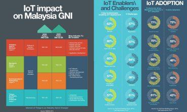 IoT impact on Malaysia GNI