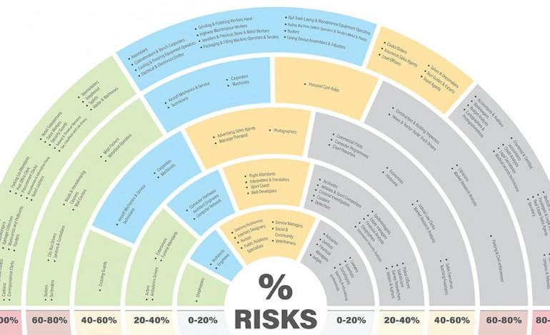 Job at Risk