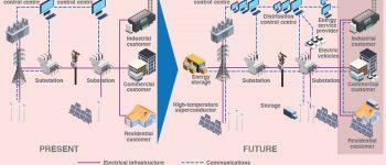 Smart Grid Technology; Reality & Fantasy