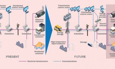 Smart Grid Technology; Reality & Fantasy
